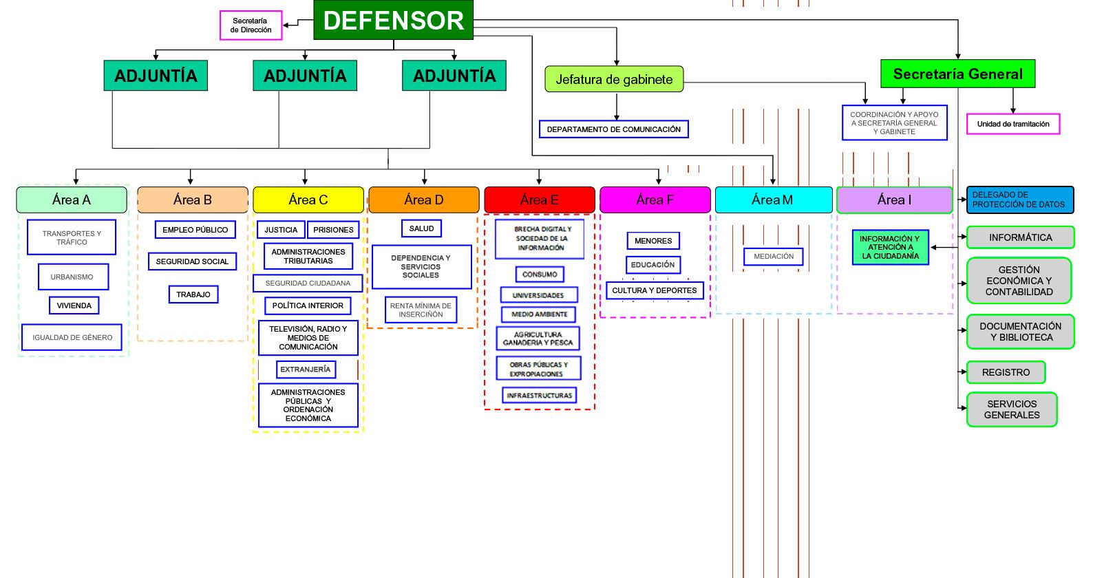 Estructura Defensor Del Pueblo Andaluz
