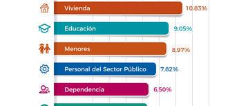 Los servicios sociales, la educación y la vivienda son los asuntos que más preocupan a las mujeres que acuden al DPA