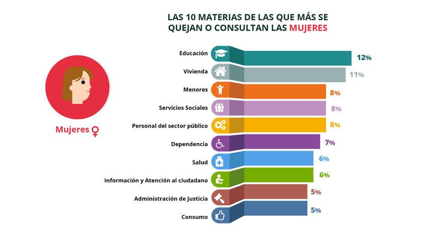 La educación, la vivienda y la atención a menores son los asuntos que más preocupan a las mujeres que acuden al DPA